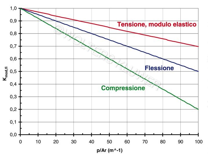 Ponticelli e Caciolai 5_FIG 3_Coeff riduzione proprietà meccaniche per legno con carbonizzazione (Disegno Ponticelli e Caciolai)-1