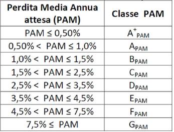 parametro_PAM_1