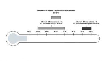 Acqua sanitaria: una guida alla gestione delle temperature contro la Legionella