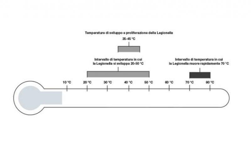 Termometro_acqua_sanitaria_Viega