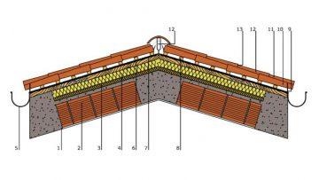 Coperture inclinate ventilate: struttura e ventaggi