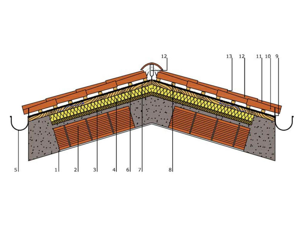 Copertura In Legno Ventilata : Coperture inclinate ventilate struttura e ventaggi ingegneri