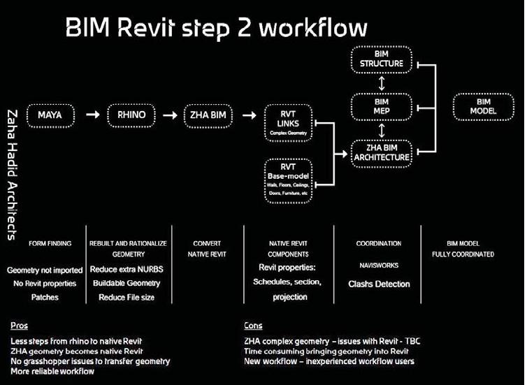 BIM_processo