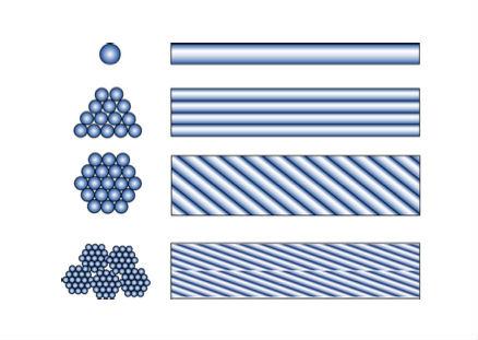 """Tipi di fibre (fonte: """"Istruzioni per la Progettazione, l'Esecuzione ed il Controllo di Interventi di Consolidamento Statico mediante l'utilizzo di Compositi Fibrorinforzati - Materiali, strutture di c.a. e di c.a.p., strutture murarie"""" © CNR)"""