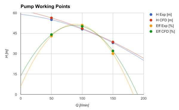 A partire dalle analisi CFD è possibile visionare ovviamente il campo fluido all'interno della girante, andando ad investigare non solo sulla prevalenza della stessa, ma avere anche informazioni riguardo l'NPSH ad esempio. Il risultato principale dei test è sempre un diagramma comparativo rispetto ai dati sperimentali, come mostrato nel grafico a destra. Le analisi CFD permettono di stimare le caratteristiche delle pompe idrauliche con errori relativamente piccoli, purché vengano seguite delle linee guida precise nell'impostazione della simulazione.