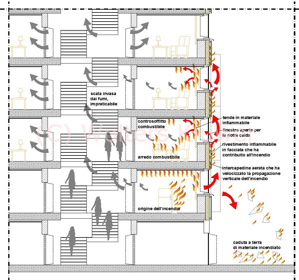 Propagazione dell'incendio nell'intercapedine di facciata (grafico di F. Cosi © Wolters Kluwer)