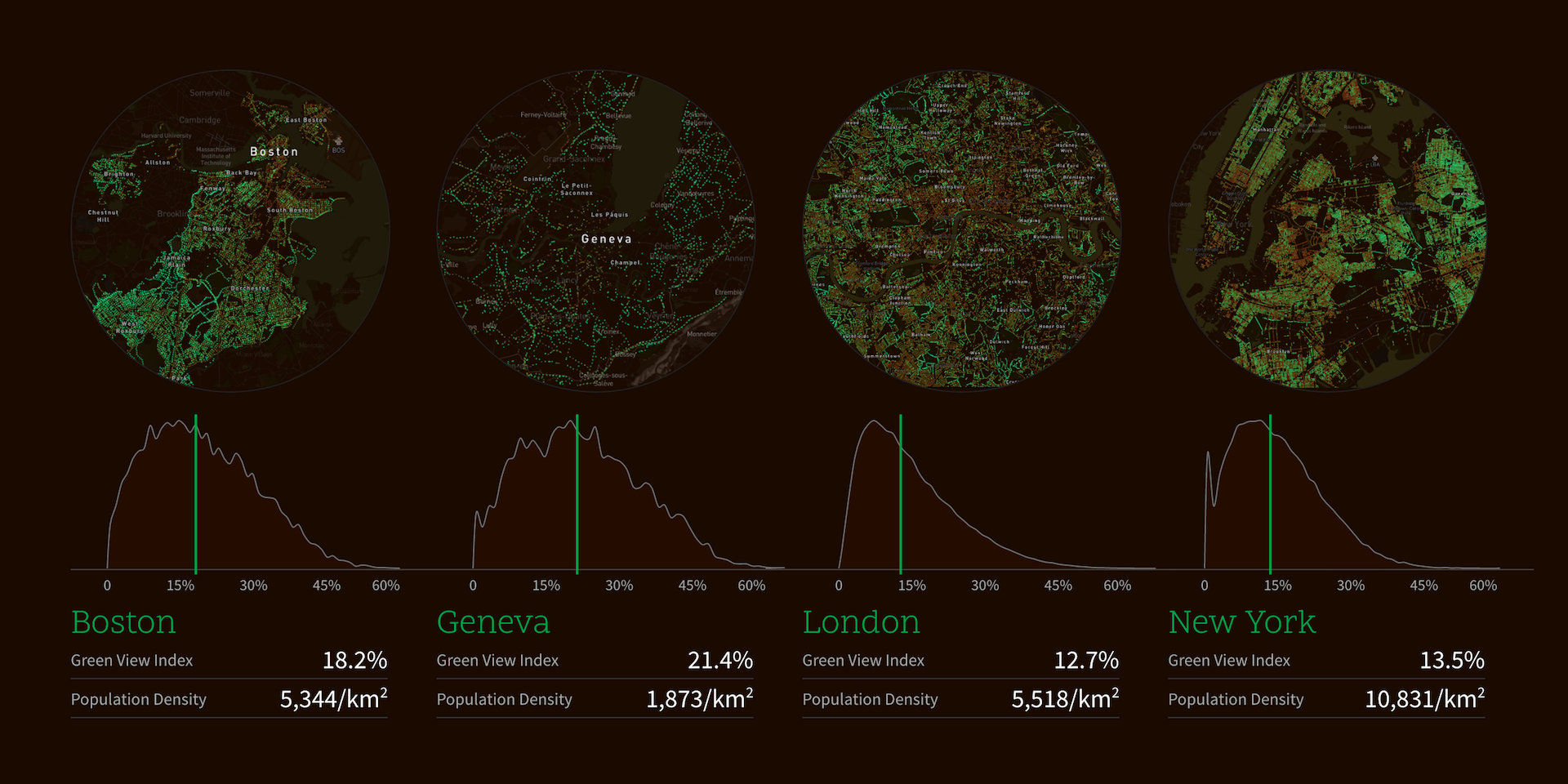 Treepedia - confronti - courtesy of MIT Senseable City Lab