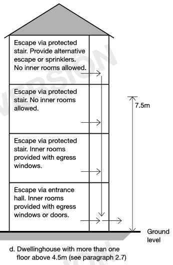 Caratteristiche del sistema di esodo e altre misure antincendio connesse con l'altezza del fabbricato
