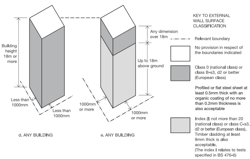 Building Regulations 2010. Diagram 40