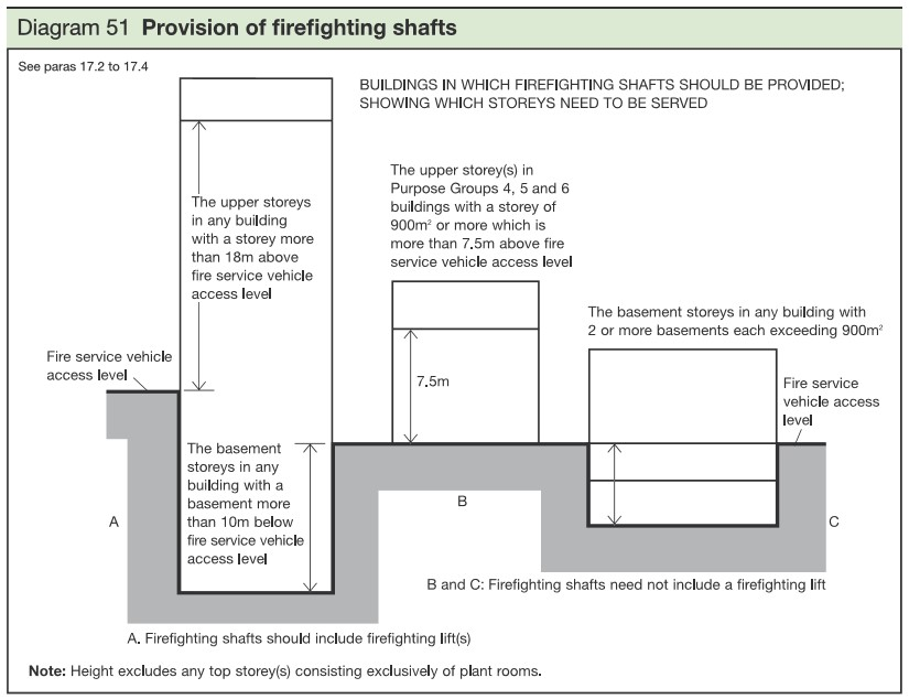 Building Regulations 2010. Diagram 51