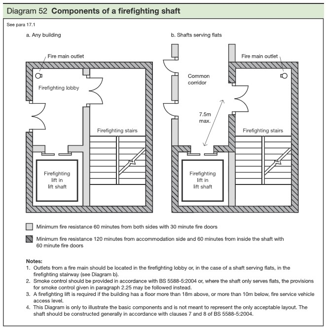 Building Regulations 2010. Diagram 52