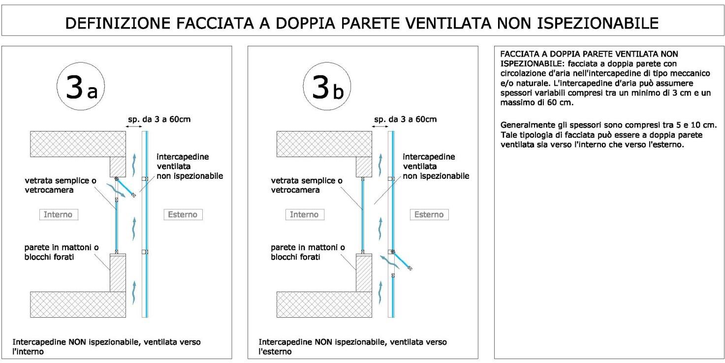 Schema grafico relativo alla tipologia di facciata (disegno dell'autore)