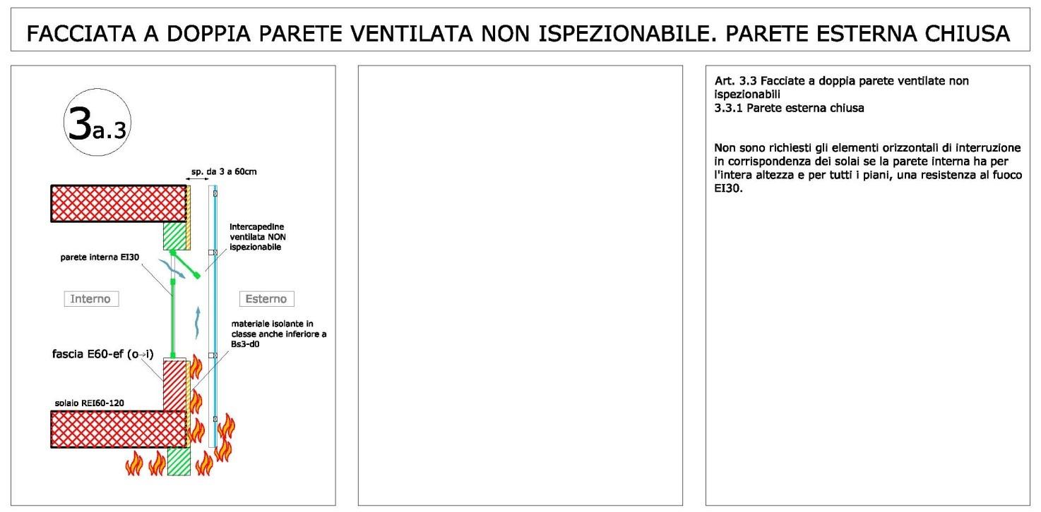 Schema grafico delle prescrizioni della Linea Guida (disegno dell'autore, www.insic.it)