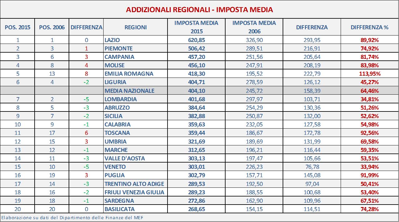 Elaborazione su dati del Dipartimento delle Finanze del MEF