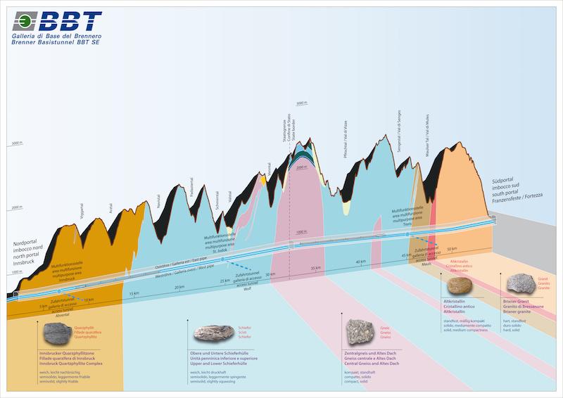 Profilo longitudinale geologico tra Innsbruck e Fortezza