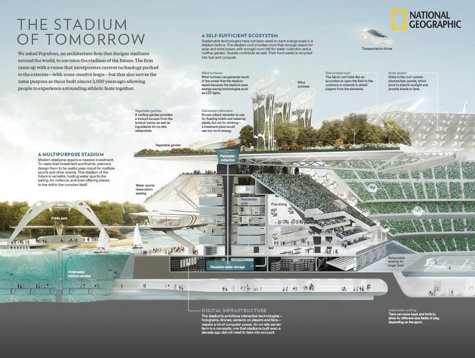 Lo Stadio Del Futuro Secondo National Geographic E