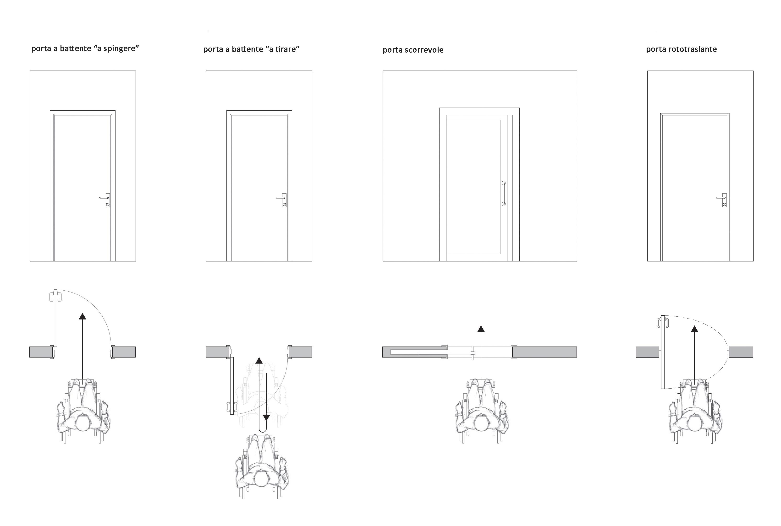 Porte e passaggio di un utente su sedia a ruote (Disegno Mariachiara Bonetti)