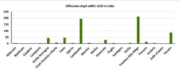Edifici_nZEB_Italia