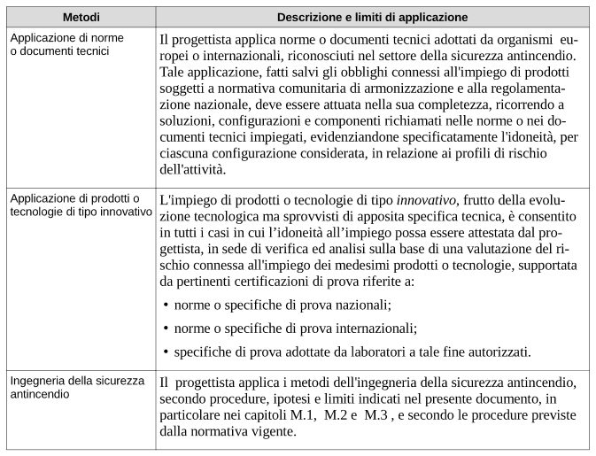Tabella G.2-1. Metodi ordinari di progettazione della sicurezza antincendio