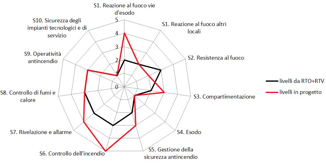 Grafico dei livelli di prestazione delle strategie antincendio