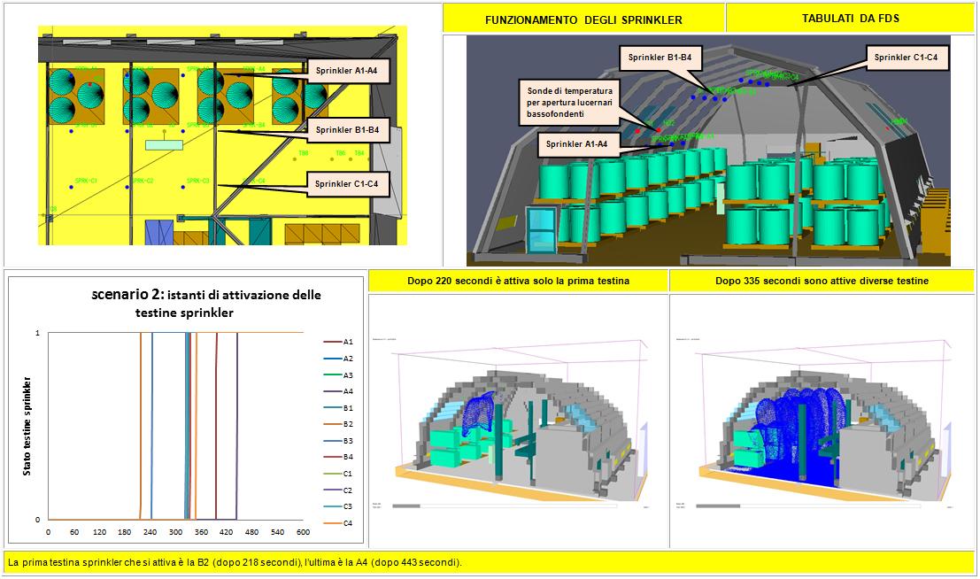Descrizione grafica del funzionamento dell'impianto sprinkler