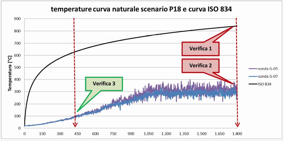 Descrizione grafica delle verifiche strutturali