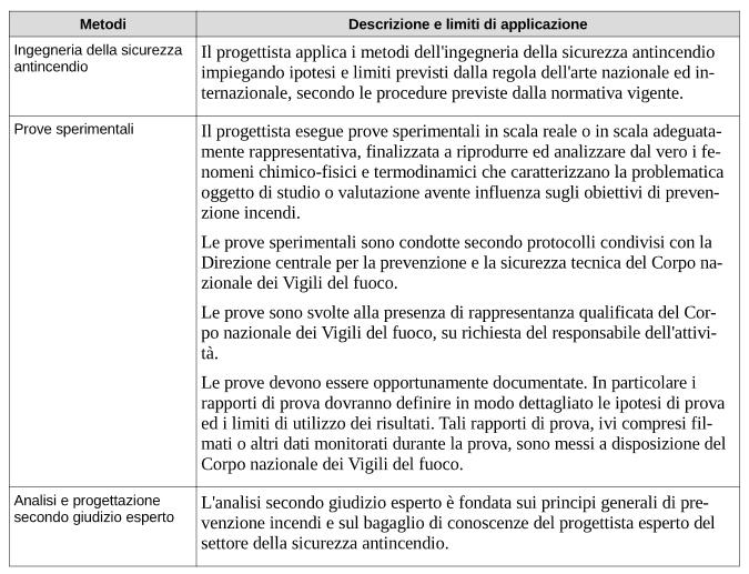 Tabella G.2-1. Metodi avanzati di progettazione della sicurezza antincendio