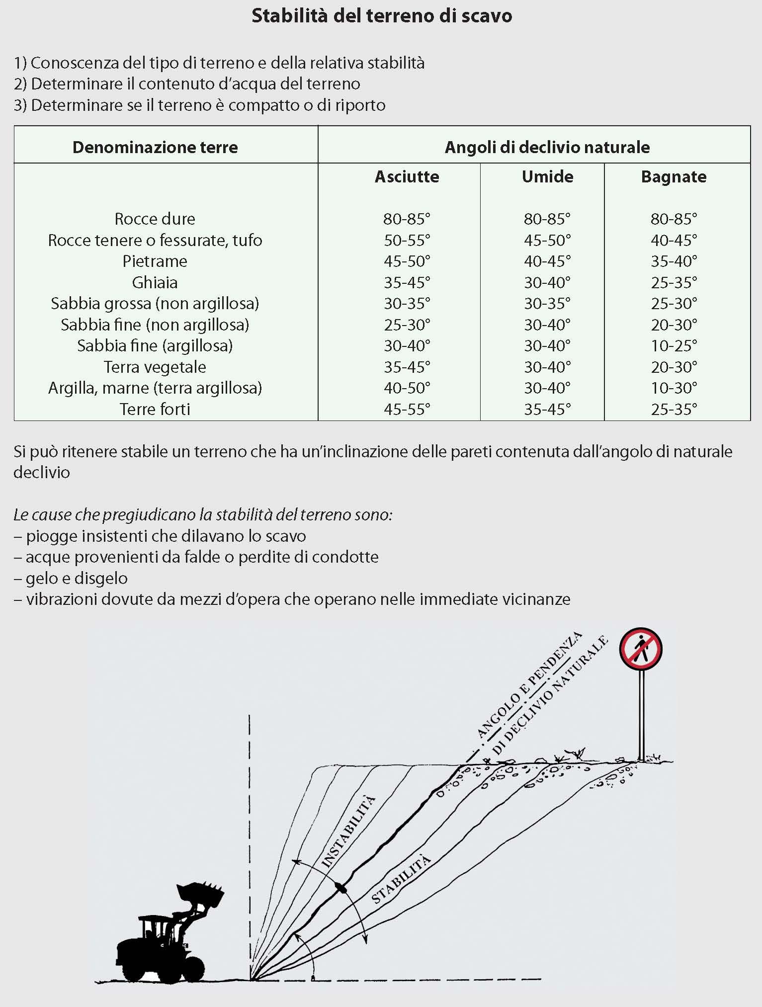 Figura 1 - Stabilità del terreno di scavo