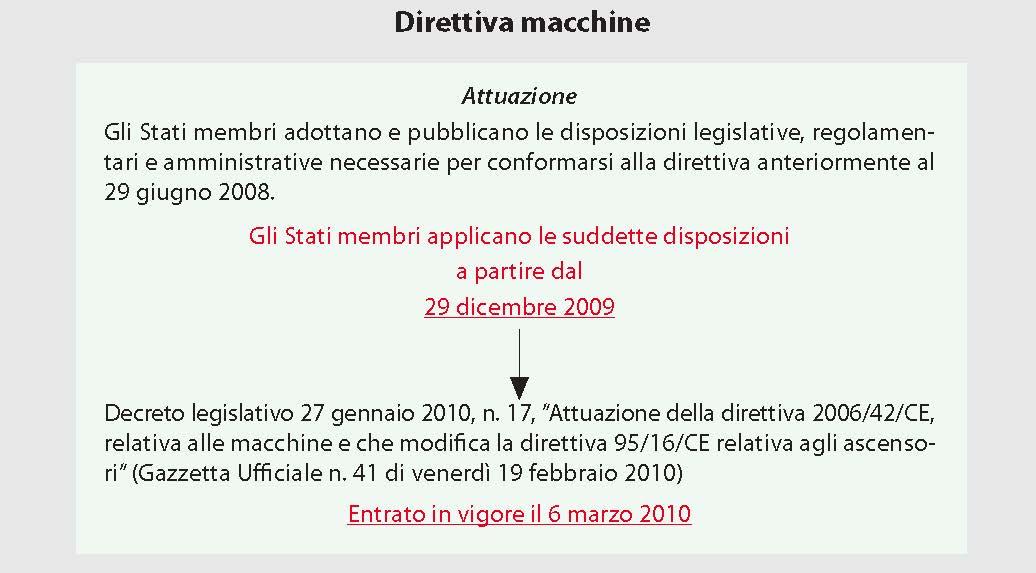 Attuazione della Direttiva Macchine