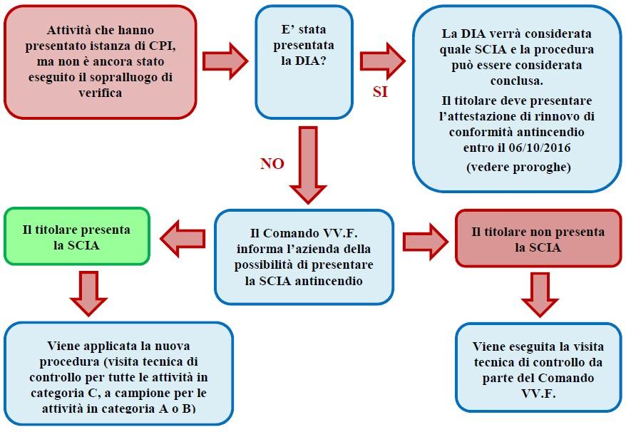 Figura 5. Schematizzazione del caso più frequente