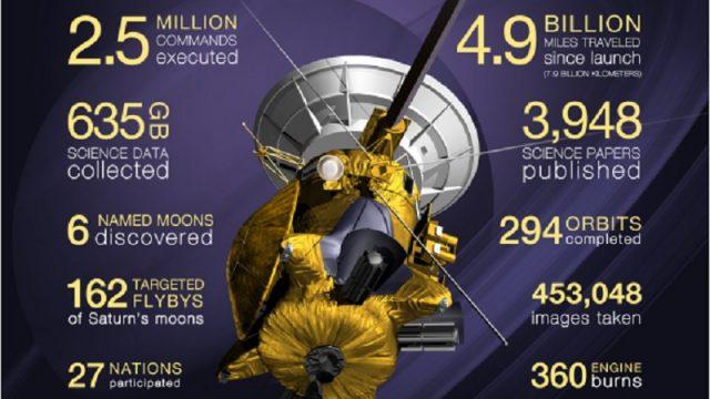 I grandi numeri della Sonda Cassini