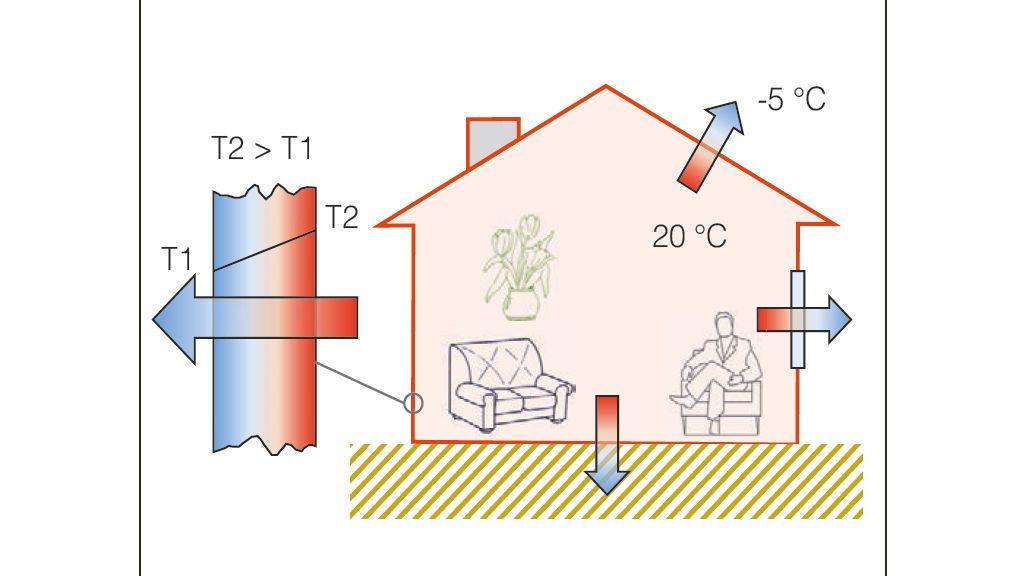 Flusso termico e direzione di propagazione del calore monodirezionale