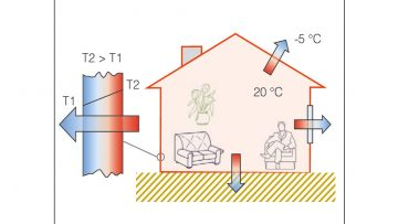Come correggere i ponti termici?