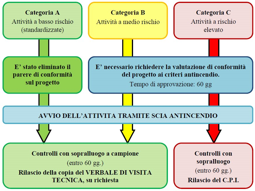 Figura 1. Procedure di prevenzione incendi per le tre categorie di attività
