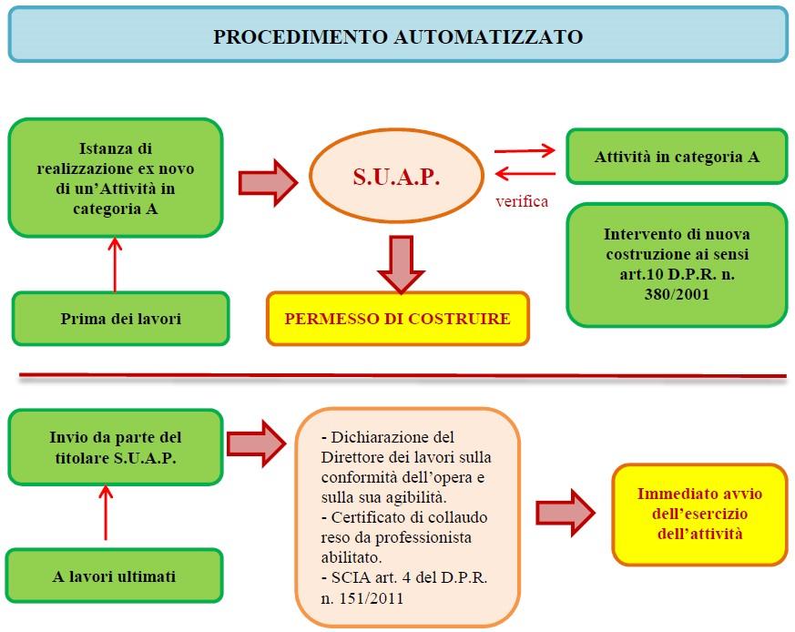 Figura 2. Schema del Procedimento automatizzato