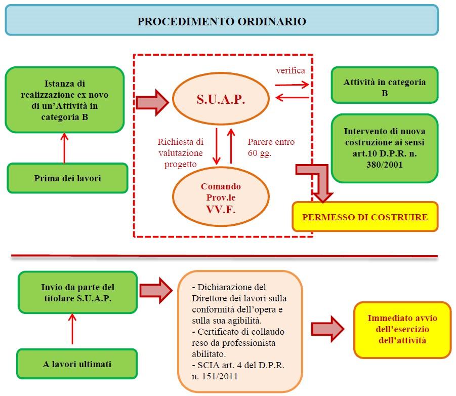 Figura 3. Schema del Procedimento ordinario