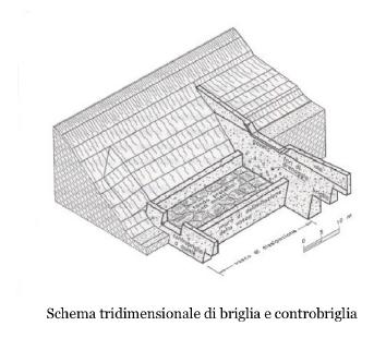 schema tridimensionale