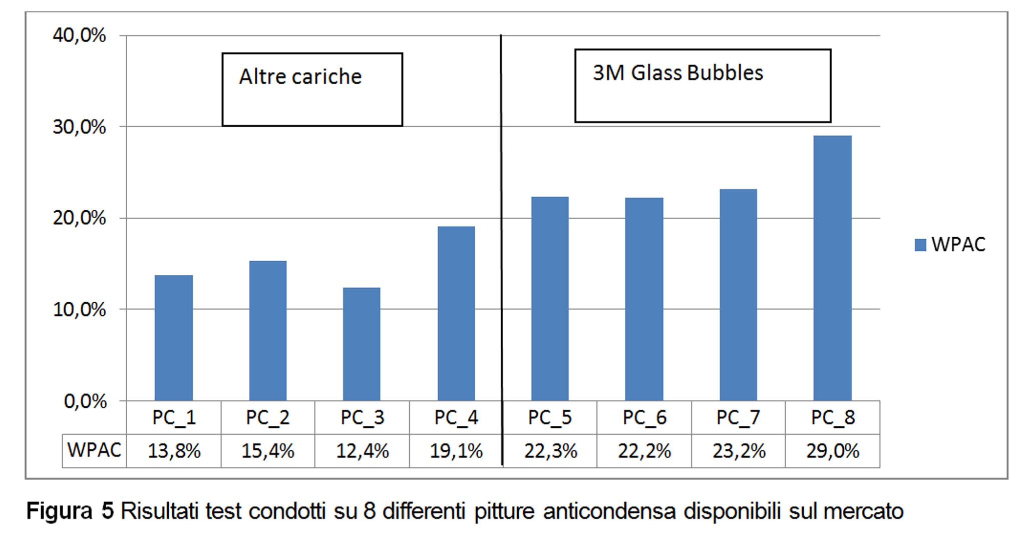 Figura 5 - Risultati test condotti su 8 differenti pitture anticondensa disponibili sul mercato