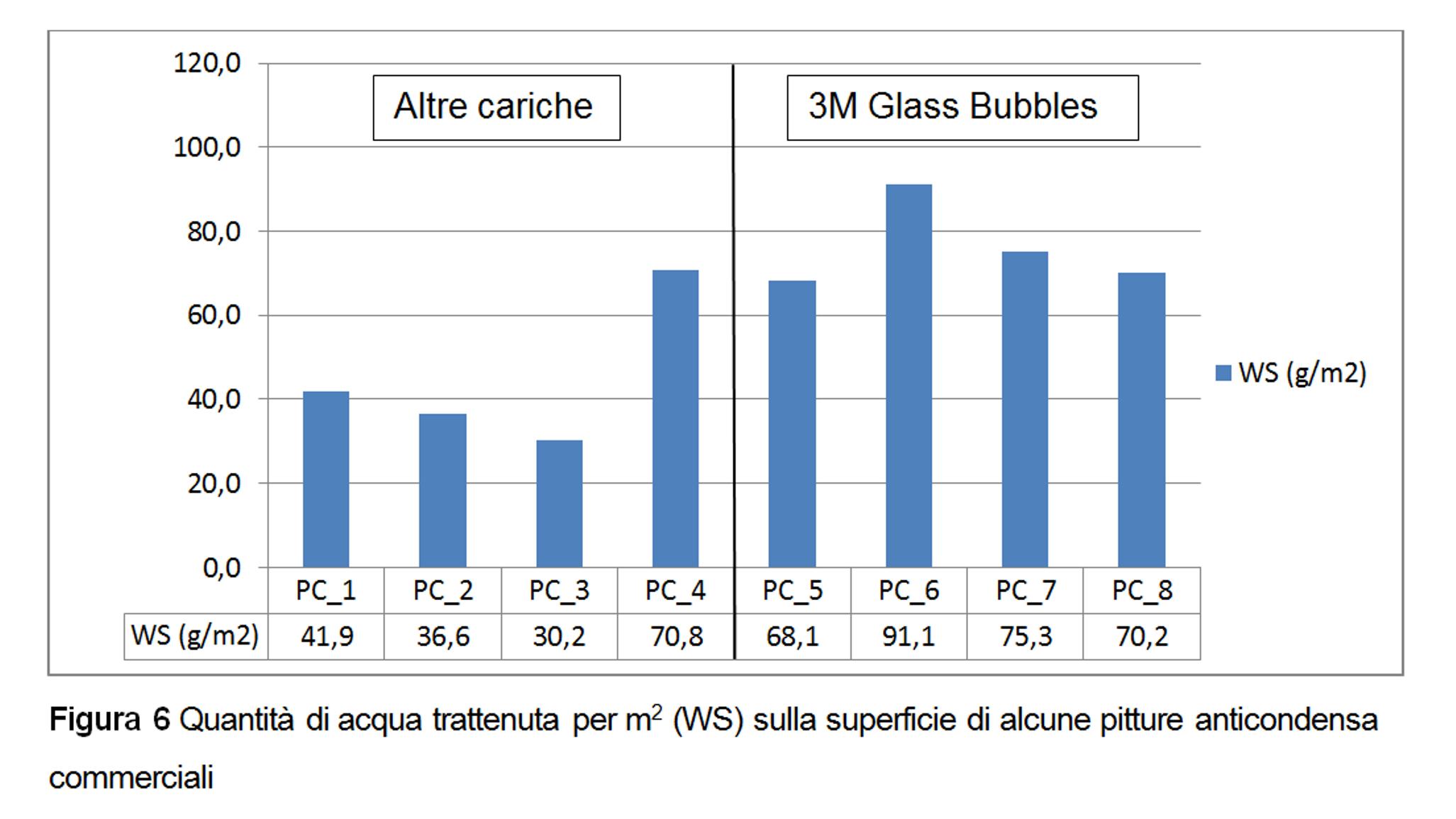 Figura 6 - Quantità di acqua trattenuta per m2 (WS) sulla superficie di alcune pitture anticondensa commerciali