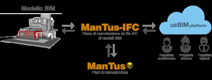ManTus-IFC