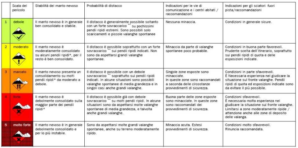 Figura 1 - Classificazione europea del pericolo valanghe