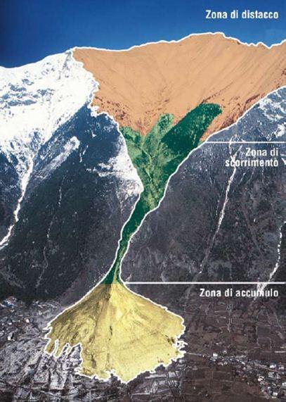Figura 2 - distinzione del sito valanghivo in zona di distacco, di scorrimento ed accumulo