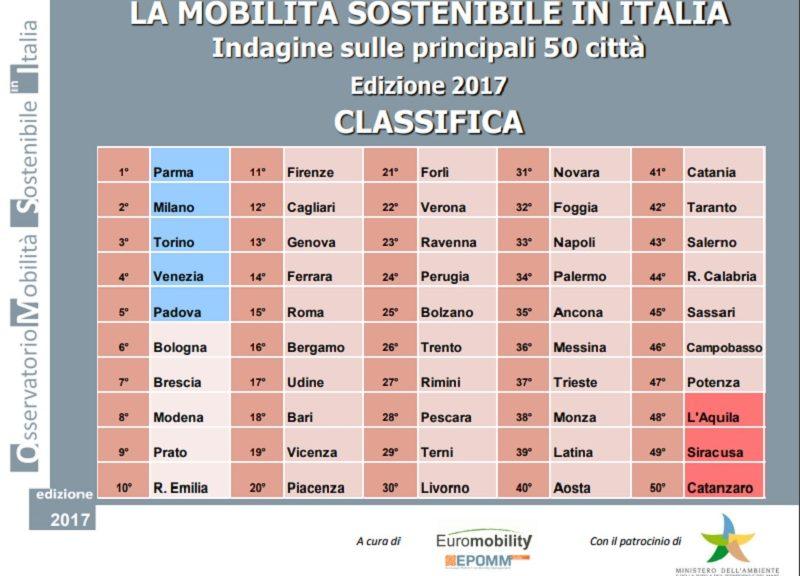 Rapporto_Euromobility_1