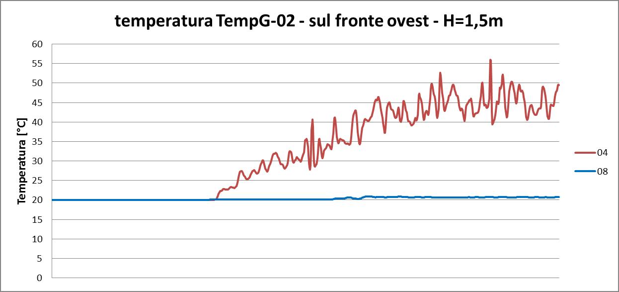 analisi della temperatura in corrispondenza