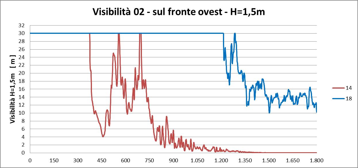 analisi della visibilità