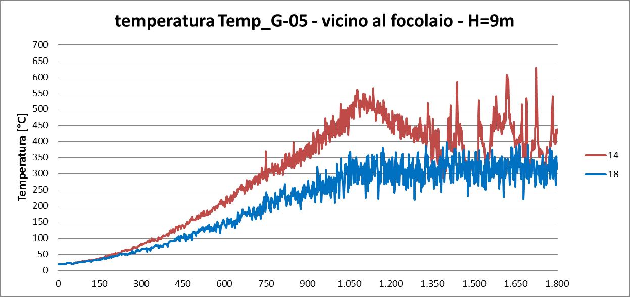 temperatura G05