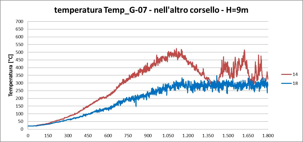 temperatura G07