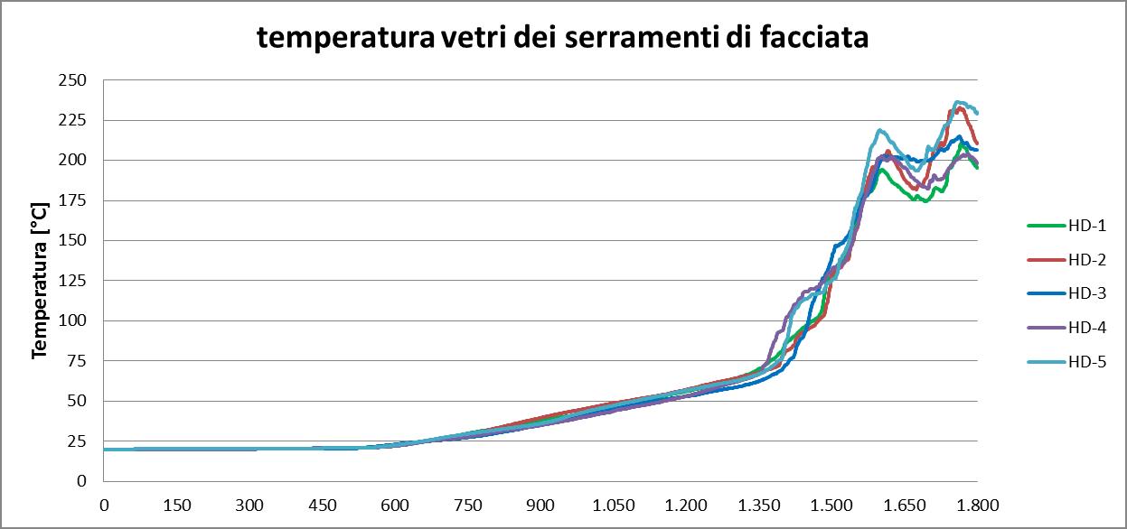 temperatura vetri