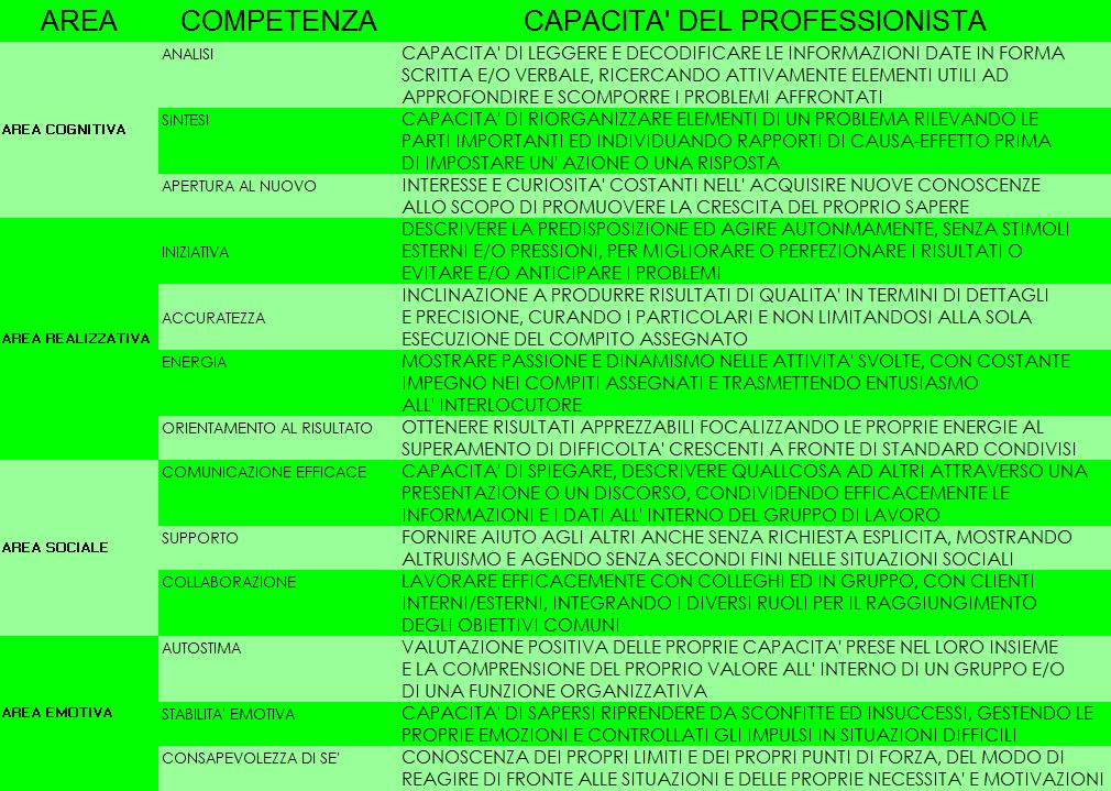 Prospetto A.1.2 Competenze trasversali: doti professionali, doti personali e atteggiamenti (soft skills) del Disaster Manager di I Livello
