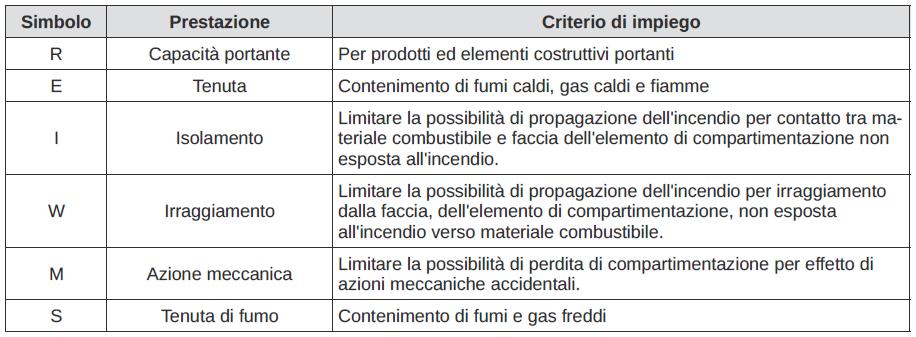 Tabella S.3-6 del D.M. 3 agosto 2015 - Criteri di scelta delle principali prestazioni degli elementi di compartimentazione
